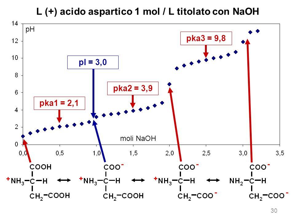L (+) acido aspartico 1 mol / L titolato con NaOH