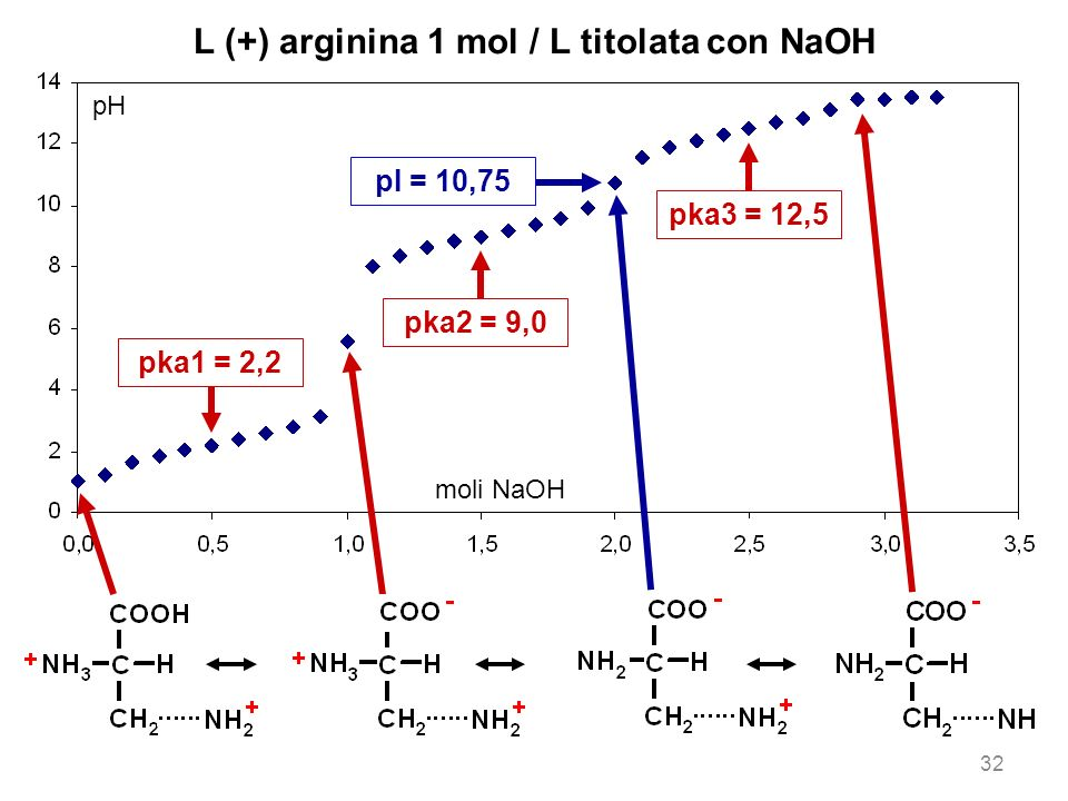 L (+) arginina 1 mol / L titolata con NaOH