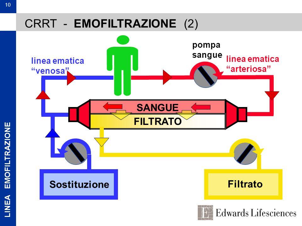 CRRT - EMOFILTRAZIONE (2)