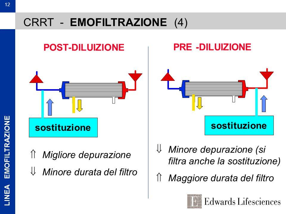 CRRT - EMOFILTRAZIONE (4)