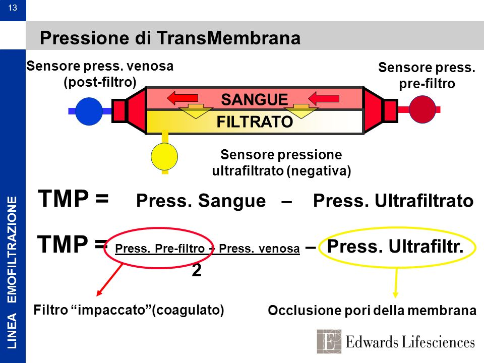 TMP = Press. Sangue – Press. Ultrafiltrato