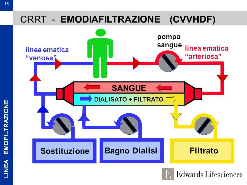 CRRT - EMODIAFILTRAZIONE (CVVHDF)