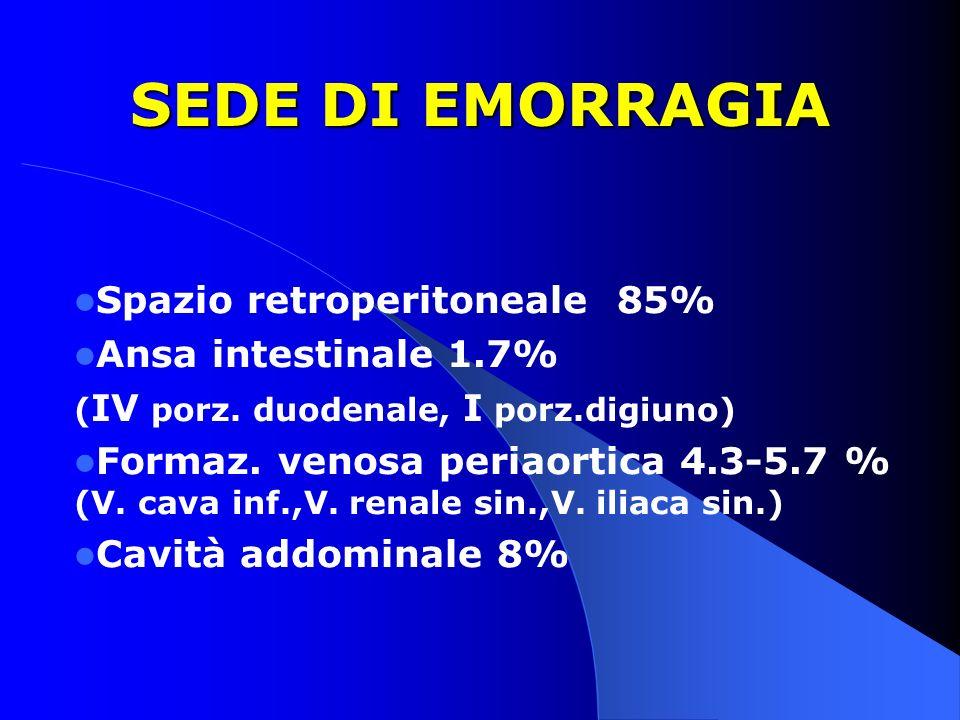 SEDE DI EMORRAGIA Spazio retroperitoneale 85% Ansa intestinale 1.7%