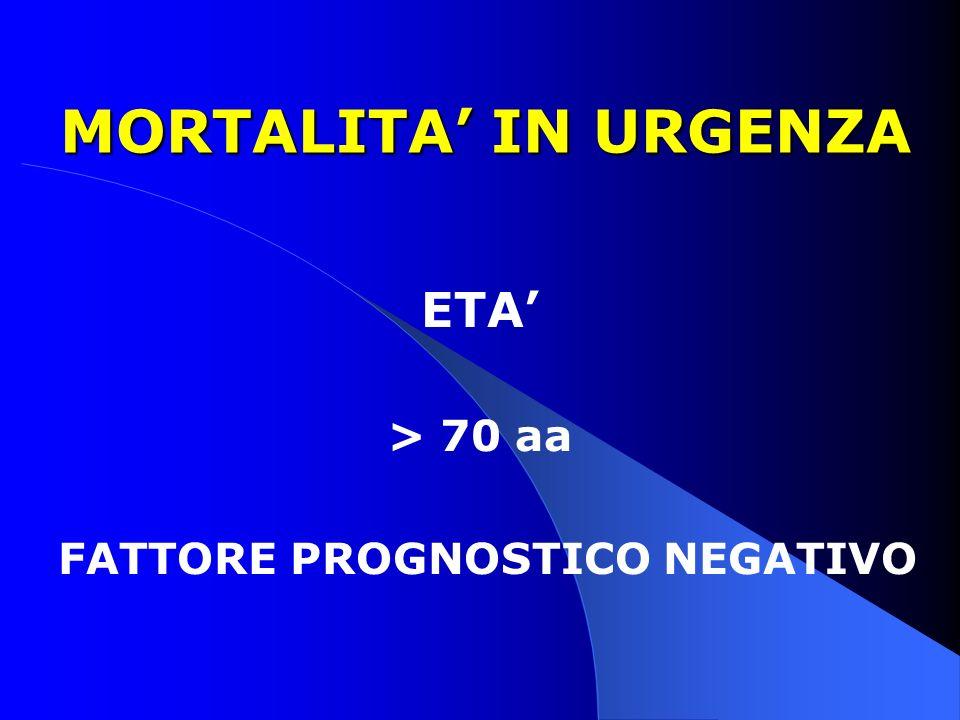 ETA' > 70 aa FATTORE PROGNOSTICO NEGATIVO