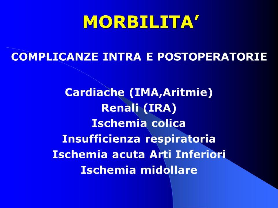 MORBILITA' COMPLICANZE INTRA E POSTOPERATORIE Cardiache (IMA,Aritmie)