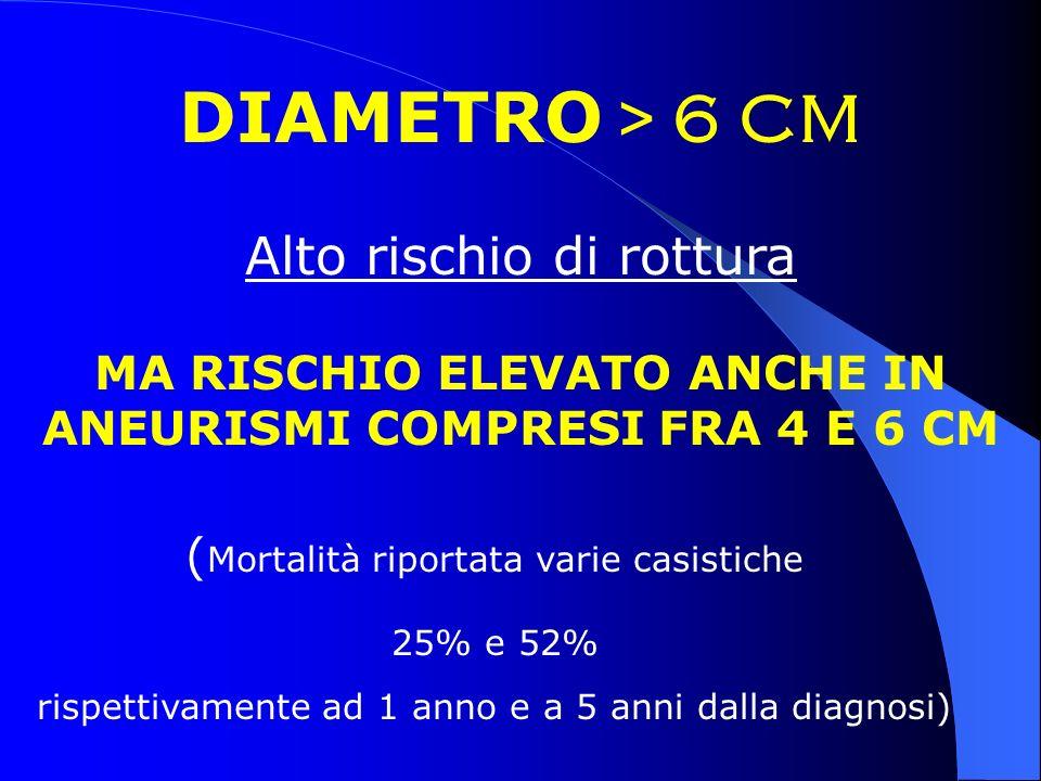 MA RISCHIO ELEVATO ANCHE IN ANEURISMI COMPRESI FRA 4 E 6 CM