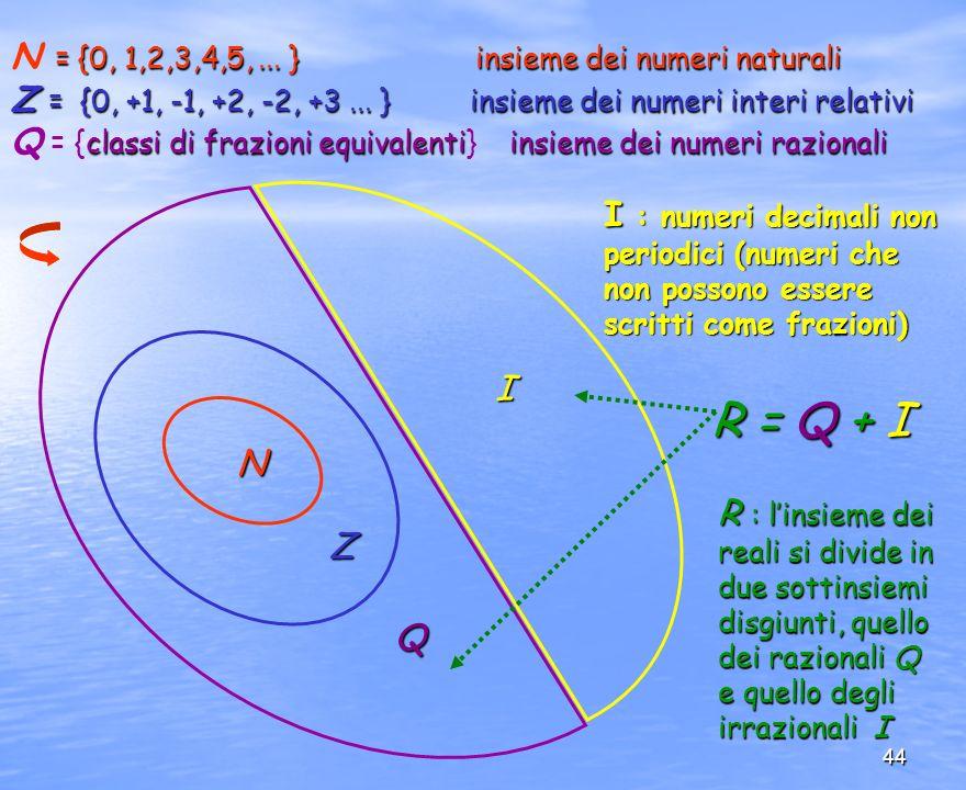 R = Q + I N = {0, 1,2,3,4,5, ... } insieme dei numeri naturali