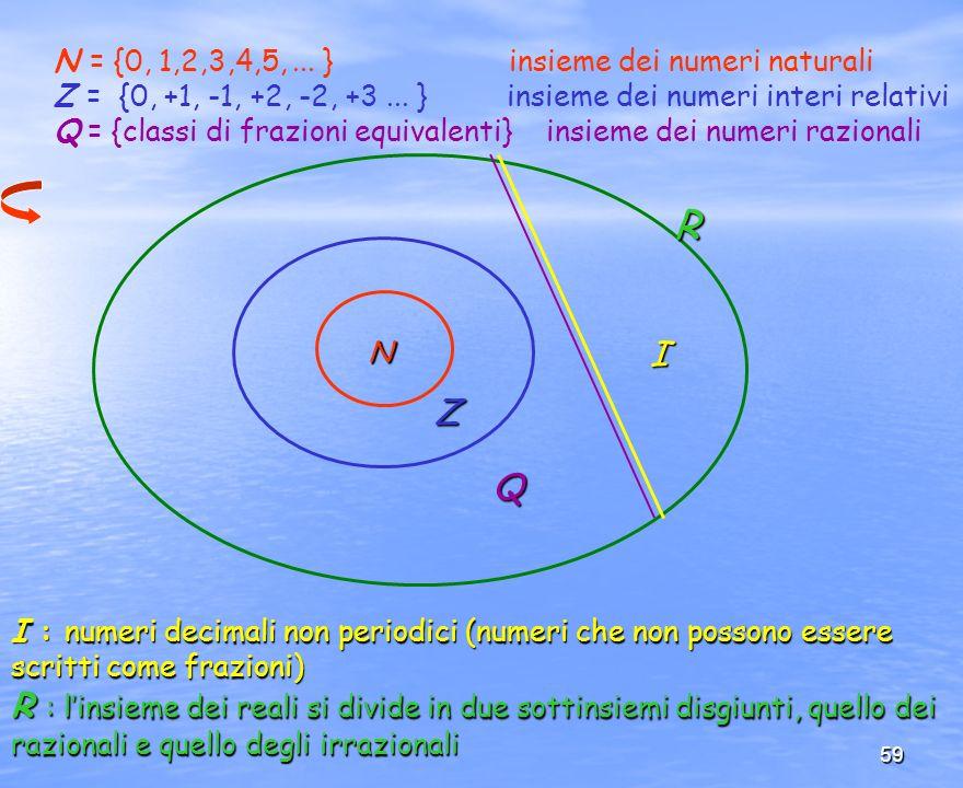 N = {0, 1,2,3,4,5, ... } insieme dei numeri naturali
