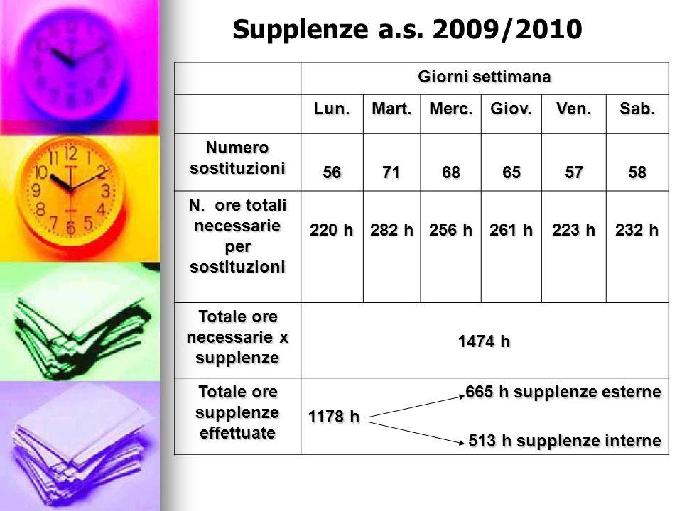Supplenze a.s. 2009/2010 Giorni settimana Lun. Mart. Merc. Giov. Ven.