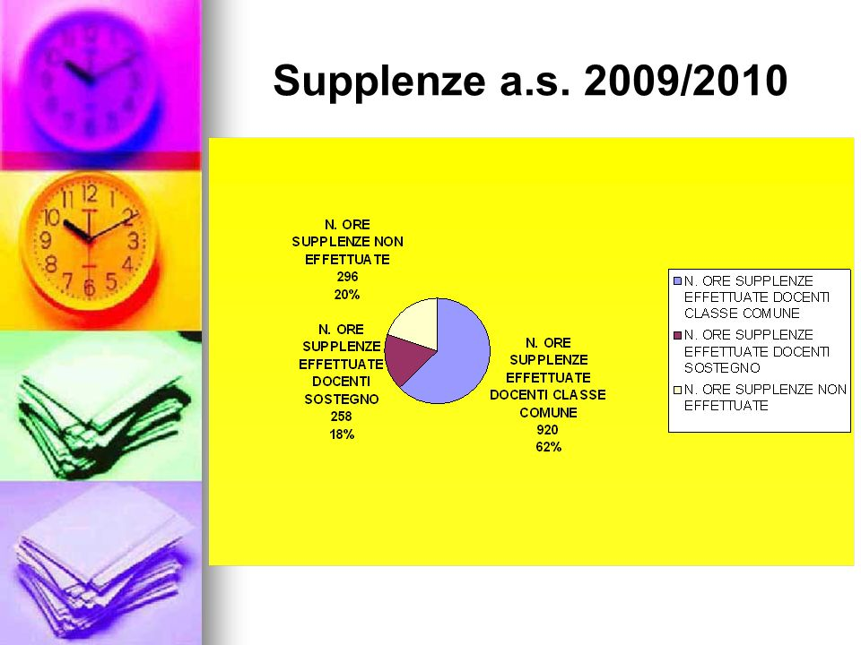 Supplenze a.s. 2009/2010