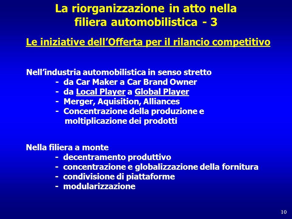 La riorganizzazione in atto nella filiera automobilistica - 3