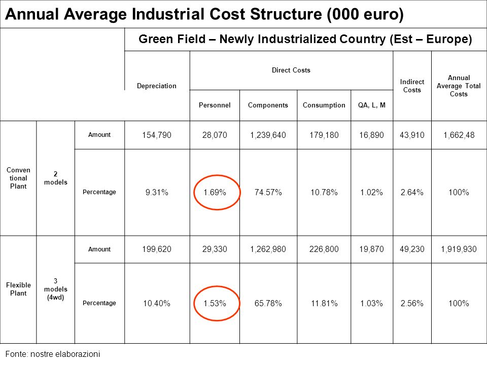 Annual Average Industrial Cost Structure (000 euro)