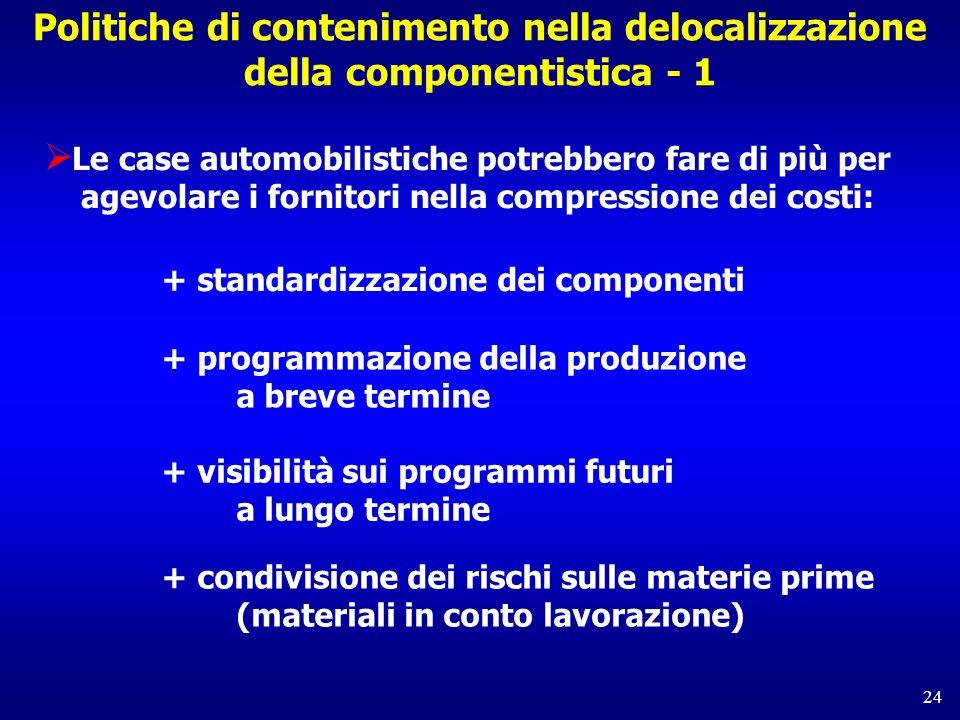 Politiche di contenimento nella delocalizzazione della componentistica - 1
