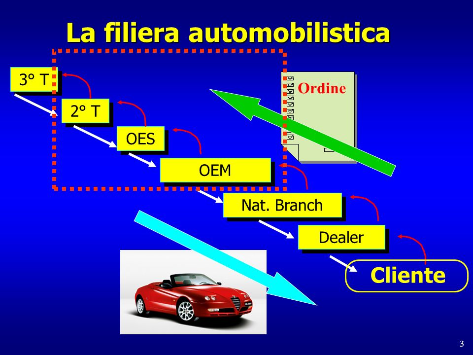 La filiera automobilistica