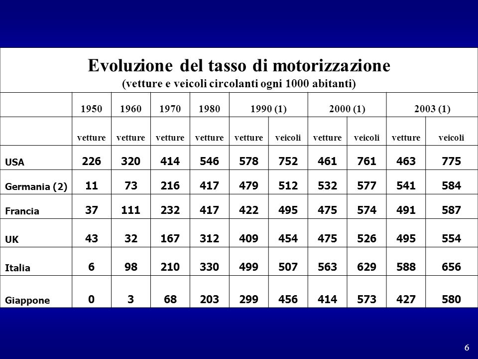 Evoluzione del tasso di motorizzazione