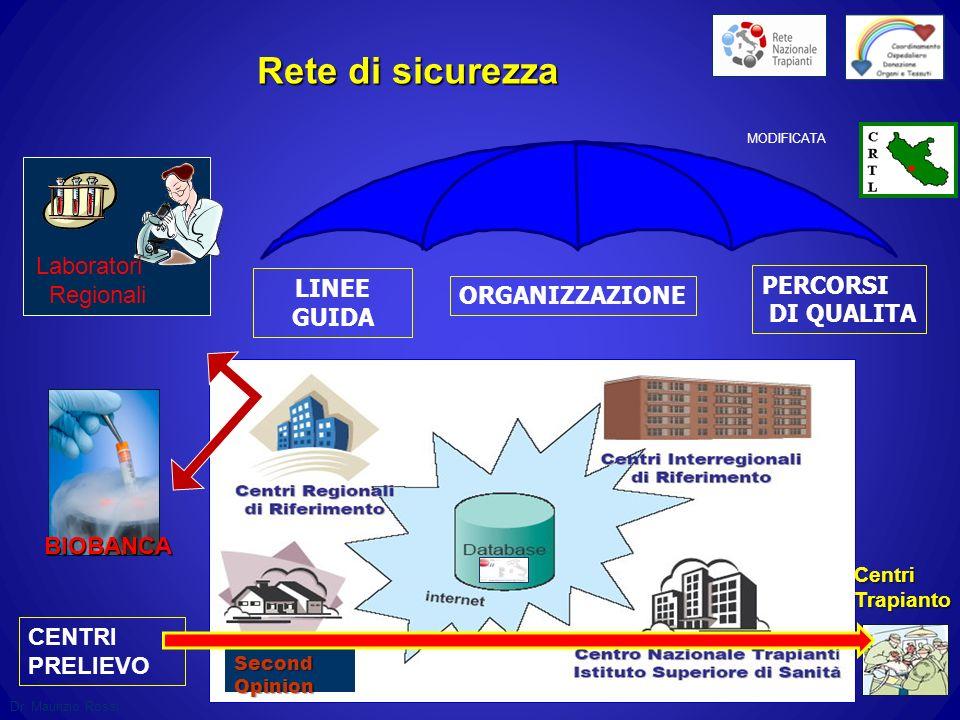 Rete di sicurezza Laboratori Regionali PERCORSI LINEE ORGANIZZAZIONE