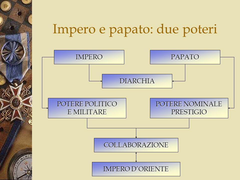 Impero e papato: due poteri