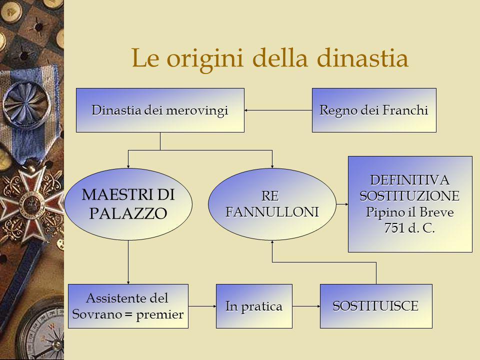 Le origini della dinastia