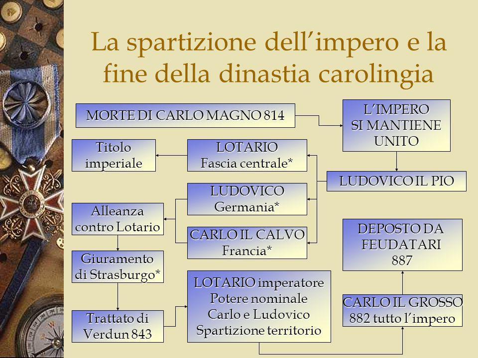 La spartizione dell'impero e la fine della dinastia carolingia