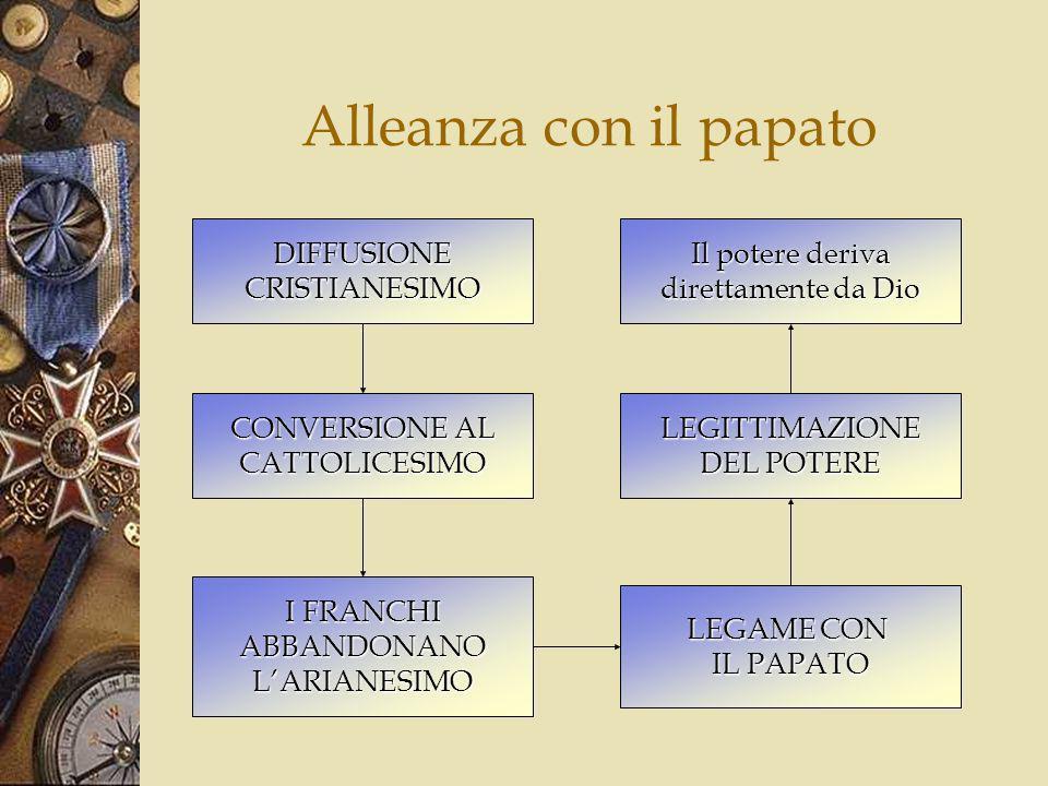 Alleanza con il papato DIFFUSIONE CRISTIANESIMO Il potere deriva