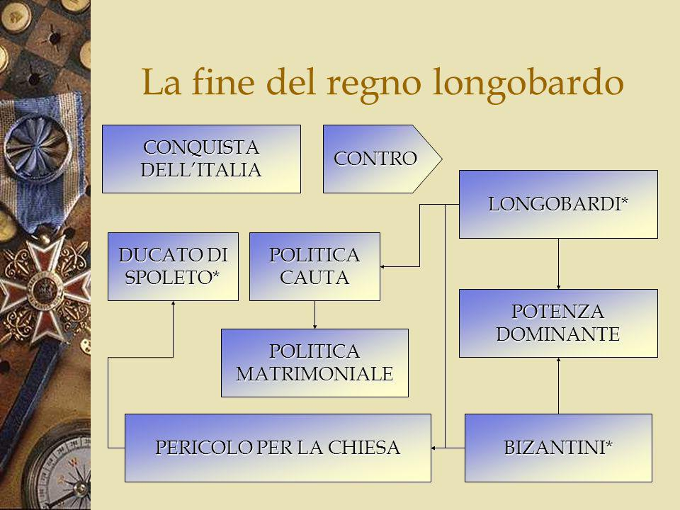 La fine del regno longobardo
