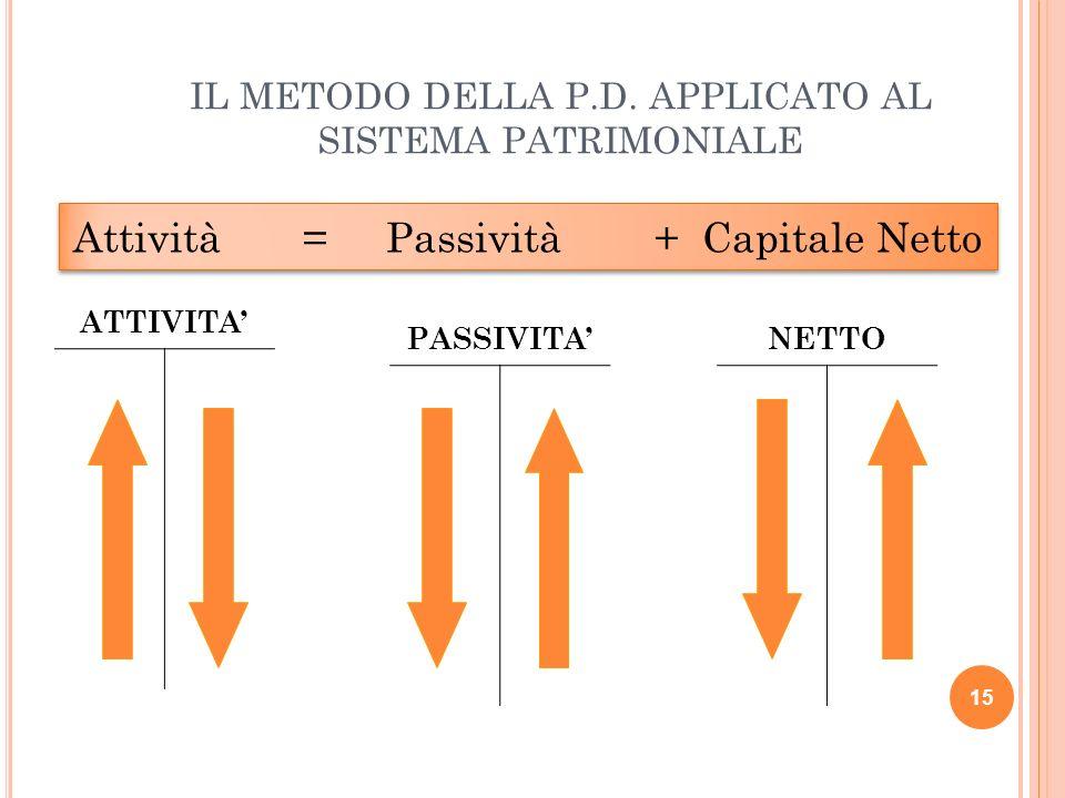 IL METODO DELLA P.D. APPLICATO AL SISTEMA PATRIMONIALE