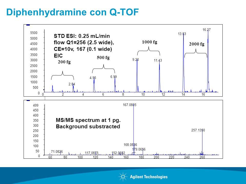 Diphenhydramine con Q-TOF