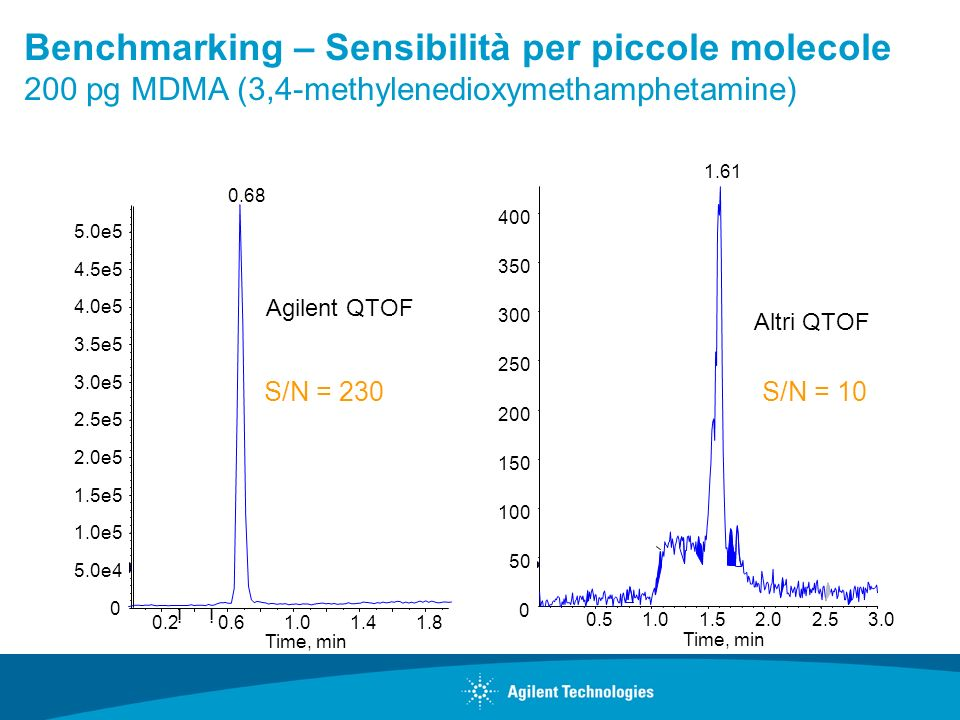 Benchmarking – Sensibilità per piccole molecole 200 pg MDMA (3,4-methylenedioxymethamphetamine)