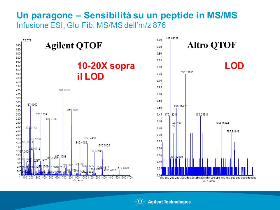 Un paragone – Sensibilità su un peptide in MS/MS Infusione ESI, Glu-Fib, MS/MS dell'm/z 876