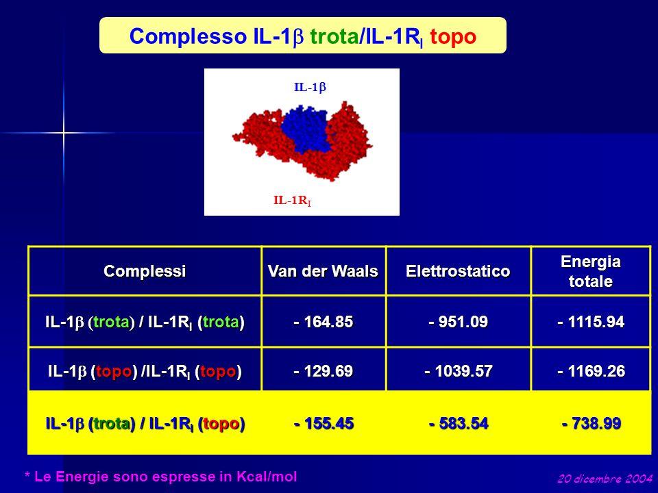 Complesso IL-1b trota/IL-1RI topo