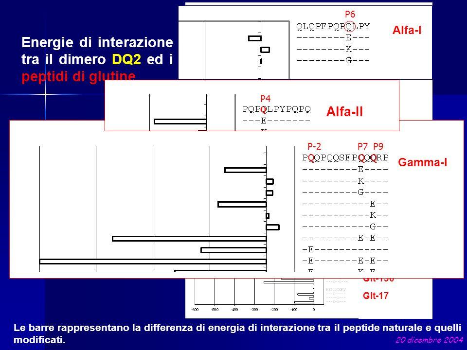 Energie di interazione tra il dimero DQ2 ed i peptidi di glutine