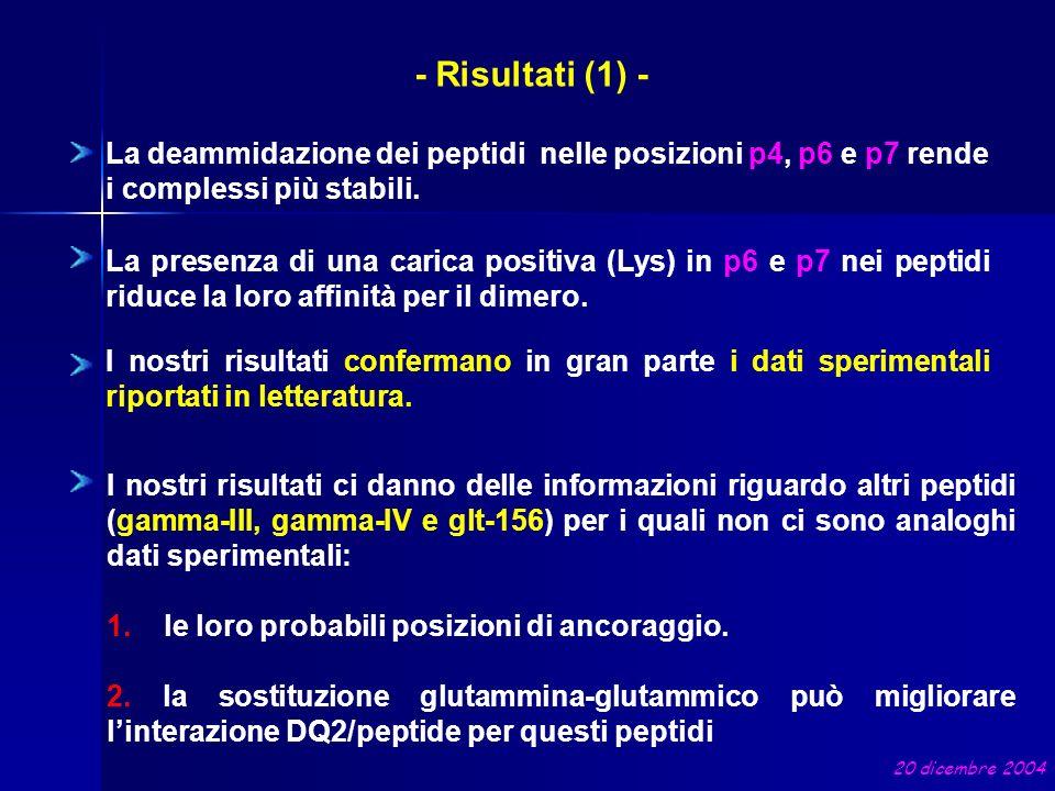 - Risultati (1) - La deammidazione dei peptidi nelle posizioni p4, p6 e p7 rende i complessi più stabili.