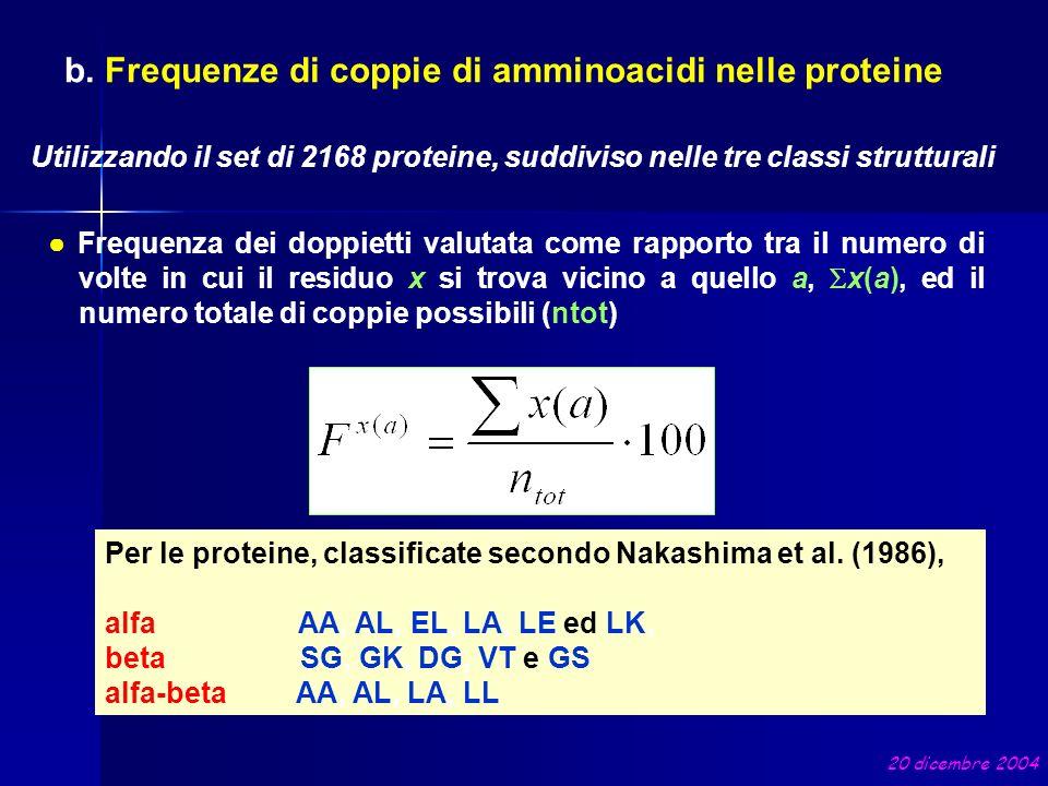 b. Frequenze di coppie di amminoacidi nelle proteine