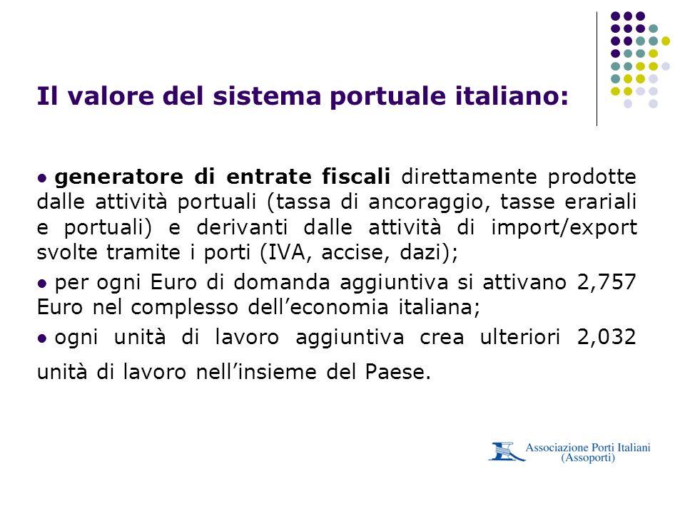 Il valore del sistema portuale italiano: