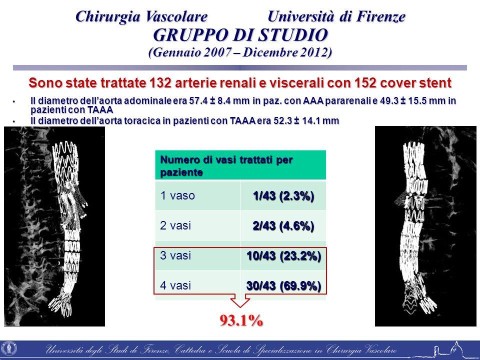 Sono state trattate 132 arterie renali e viscerali con 152 cover stent
