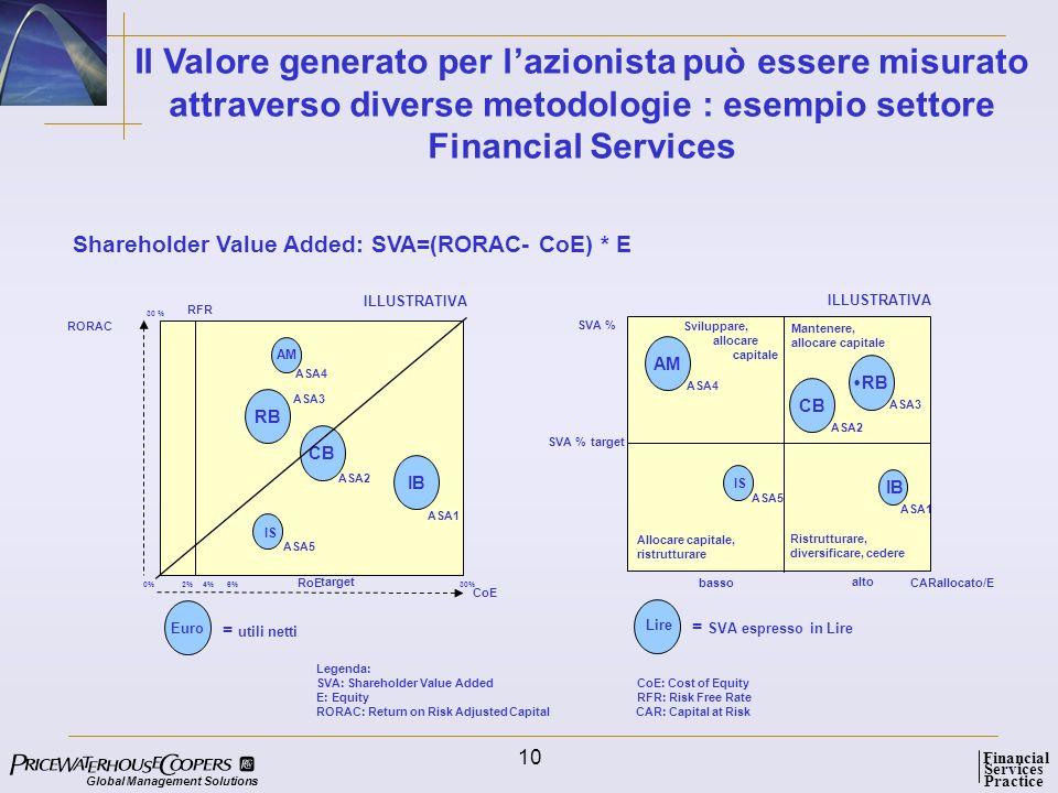 Il Valore generato per l'azionista può essere misurato attraverso diverse metodologie : esempio settore Financial Services