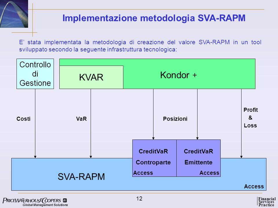 Implementazione metodologia SVA-RAPM