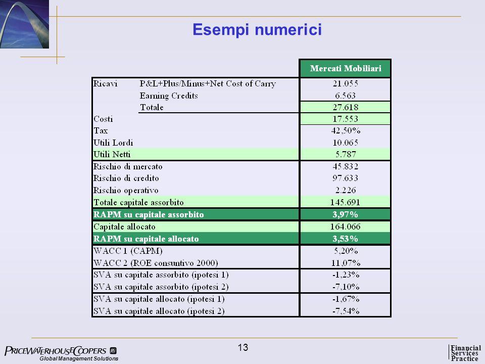 Esempi numerici
