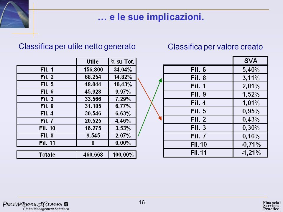… e le sue implicazioni. Classifica per utile netto generato