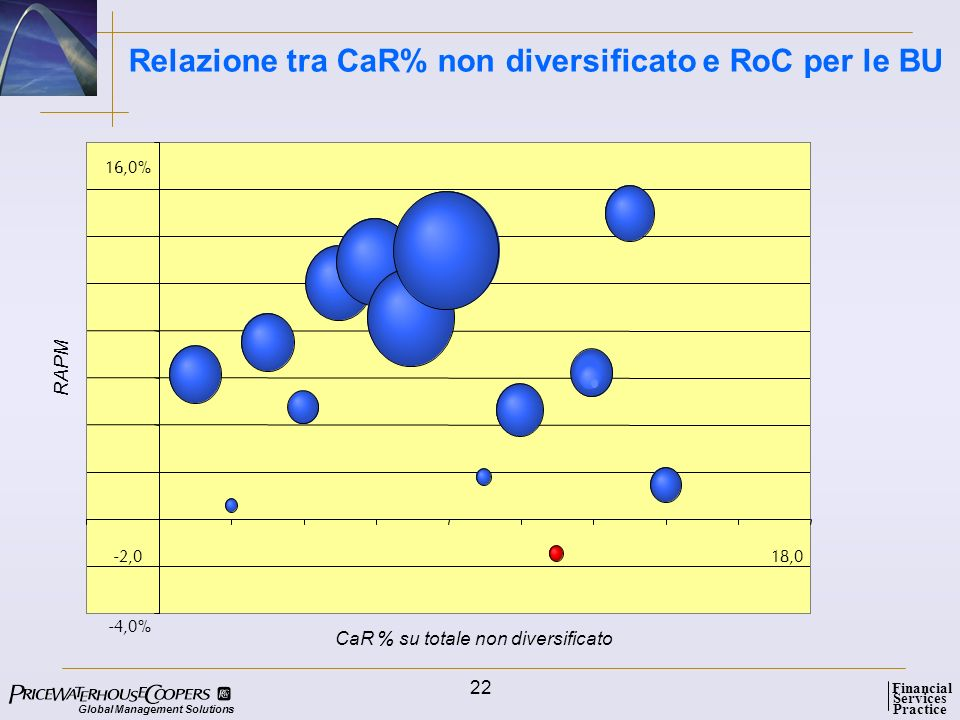 Relazione tra CaR% non diversificato e RoC per le BU
