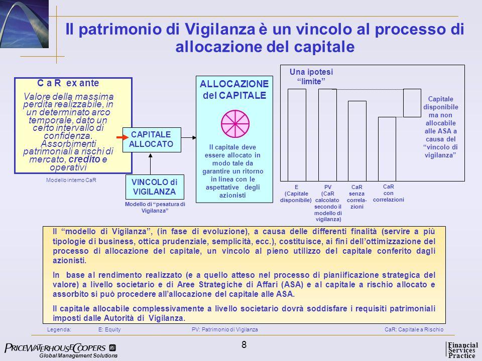 ALLOCAZIONE del CAPITALE Modello di pesatura di Vigilanza
