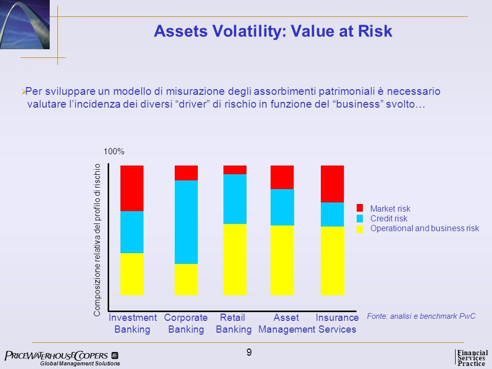 Assets Volatility: Value at Risk