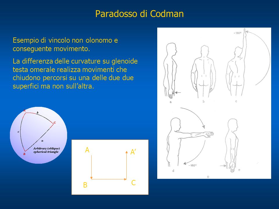 Paradosso di Codman Esempio di vincolo non olonomo e conseguente movimento.