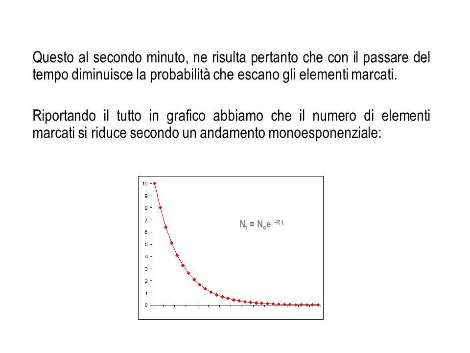 Questo al secondo minuto, ne risulta pertanto che con il passare del tempo diminuisce la probabilità che escano gli elementi marcati.