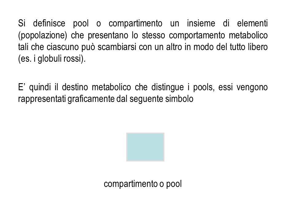 Si definisce pool o compartimento un insieme di elementi (popolazione) che presentano lo stesso comportamento metabolico tali che ciascuno può scambiarsi con un altro in modo del tutto libero (es. i globuli rossi).
