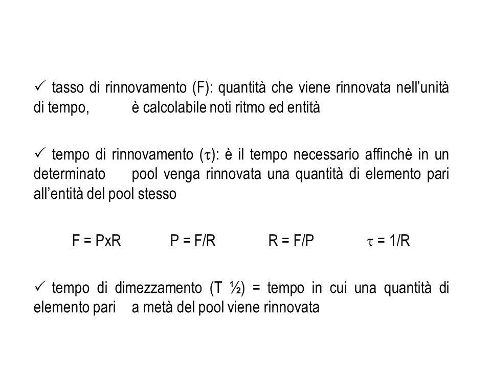 tasso di rinnovamento (F): quantità che viene rinnovata nell'unità di tempo, è calcolabile noti ritmo ed entità