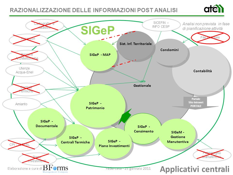 SIGeP Applicativi centrali