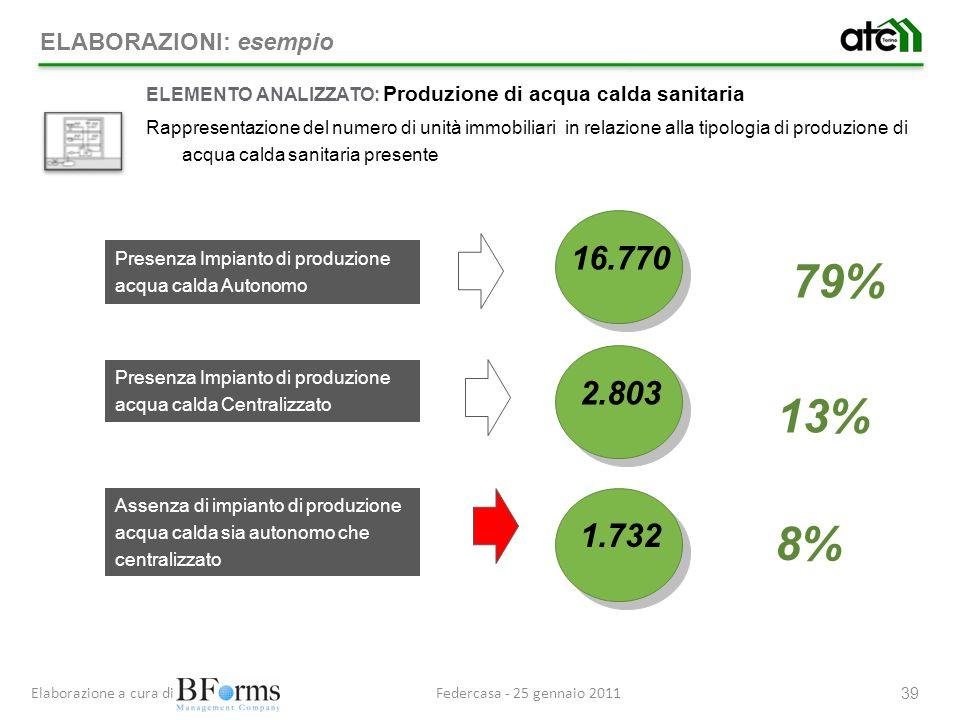 79% 13% 8% 16.770 2.803 1.732 ELABORAZIONI: esempio