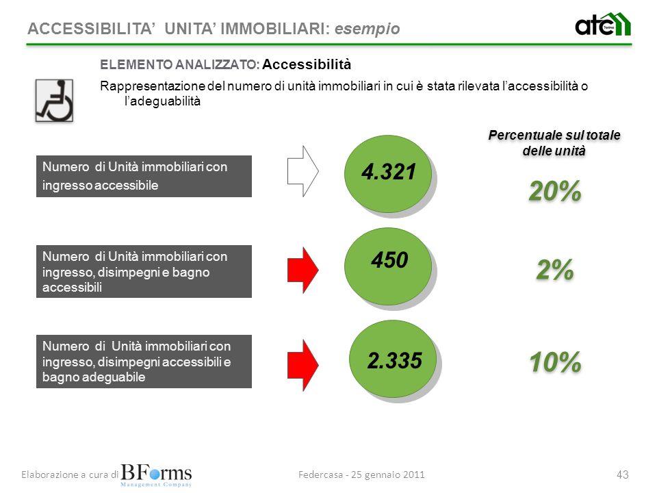 Percentuale sul totale delle unità