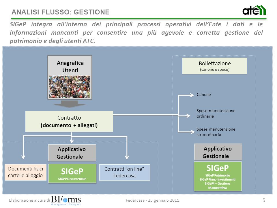 SIGeP SIGeP ANALISI FLUSSO: GESTIONE